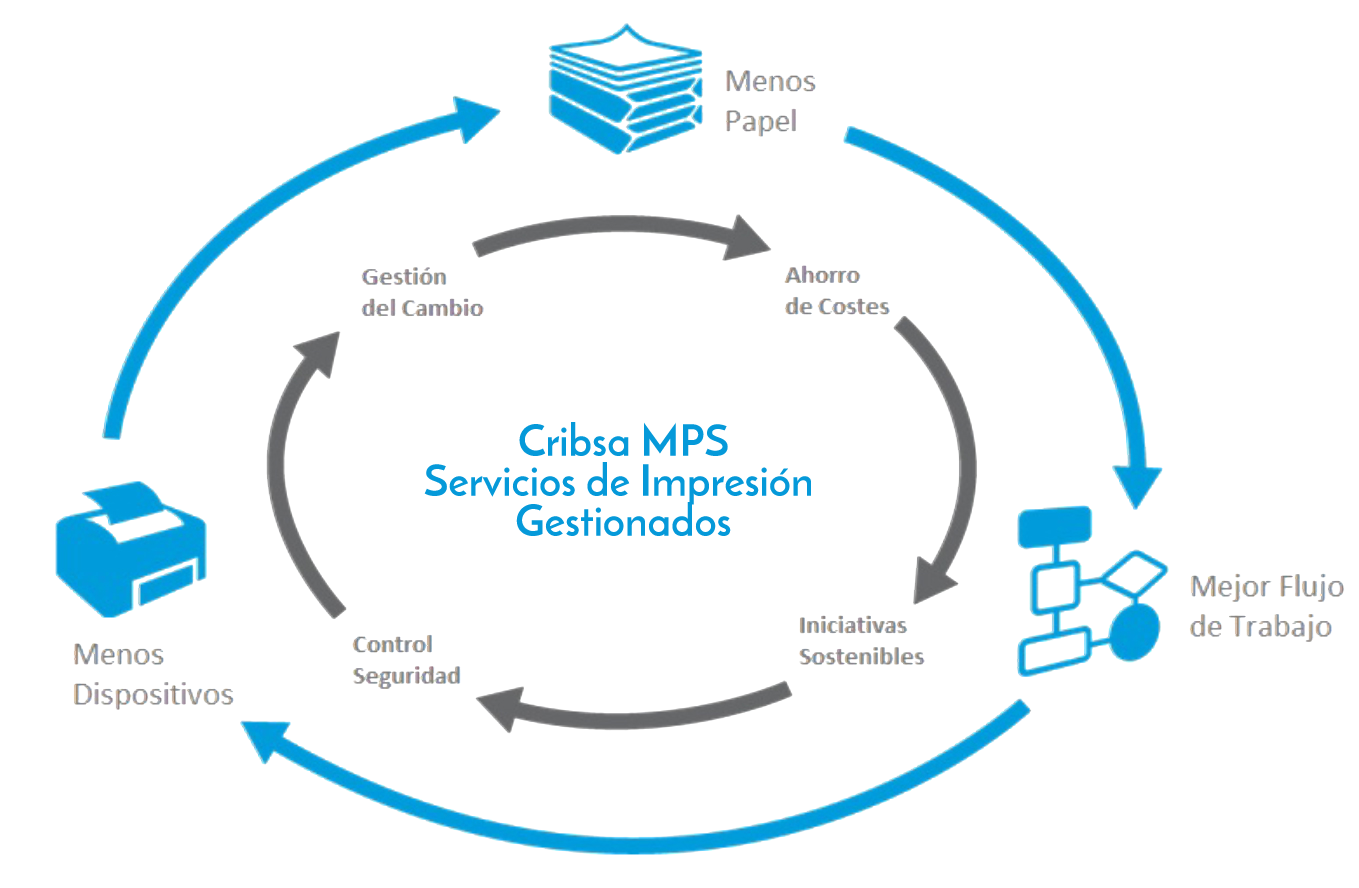 Servicios gestionados Xerox Managed Cribsa Xerox Barcelona Servicios de Impresión Gestionados (MPS)