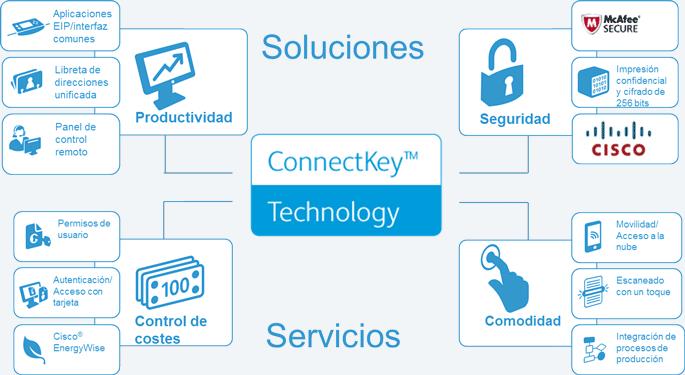 ConnectKey Cribsa Barcelona Xerox 1 ConnectKey